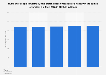 Number of people in Germany who prefer a beach holiday 2014-2018