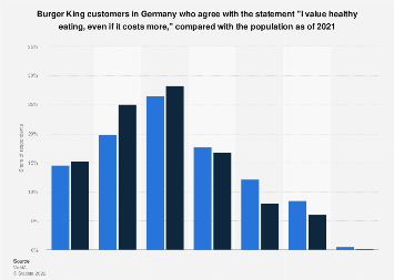 Burger King customers in Germany on healthy eating compared to population in 2019