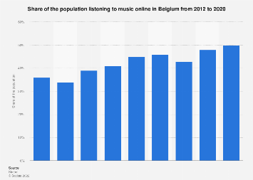 Share of the population listening to music online in Belgium 2012-2017