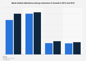 Music festival attendance in Canada in 2015 and 2016