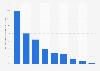 Lait : distribution du volume en M.S.U. par finalité en France 2015