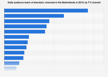 Leading TV channels based on audience reach in the Netherlands 2017