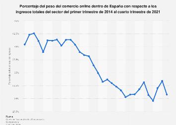Peso del ecommerce dentro de España sobre los ingresos totales del sector 2014-2017