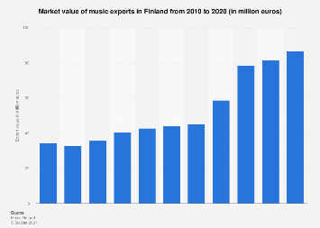 Market value of music exports in Finland 2006-2016