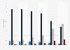 Niveau de satisfaction des Français pour différents critères de restauration 2013