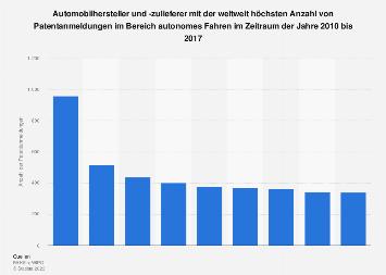 Patentanmeldungen von Automobilherstellern im Bereich autonomes Fahren bis 2017