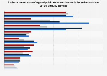Audience market share of regional public TV in the Netherlands 2012-2015, by province