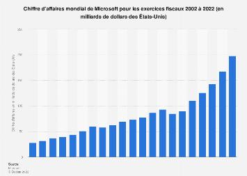 Chiffre d'affaires mondial de Microsoft 2002-2018