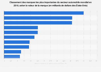 Marques de l'industrie automobile ayant le plus de valeur dans le monde en 2016