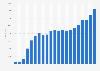 Nombre de salariés de Puma 1993-2018