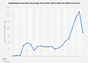 Capitalisation boursière de Puma 1993-2018