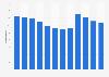 Nombre de points de vente du groupe Abercrombie & Fitch 2007-2017