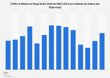 Chiffre d'affaires mondial de Royal Dutch Shell 2005-2018