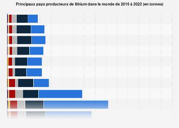 Principaux pays producteurs miniers de lithium dans le monde 2010-2017
