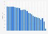 Porcentaje de individuos que fueron a la discoteca 1996-2018