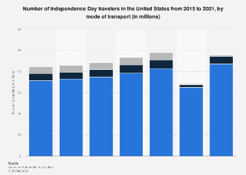 Independence Day travelers in the U.S. from 2015 to 2019, by mode of transport