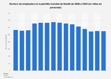 Empleados en la plantilla de Nestlé en el mundo 2013-2015