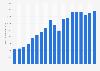 Valeur des ventes mondiales du groupe Claas 2000-2018