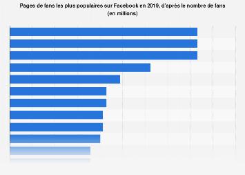 Pages de fans les plus populaires sur Facebook selon le nombre d'abonnés avril 2017