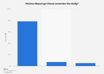 Nutzeranteil sozialer Netzwerke, Suchmaschinen und Messenger in der Schweiz 2015
