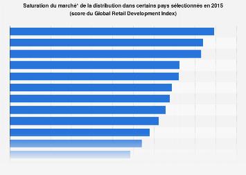 Saturation du marché de la distribution dans certains pays sélectionnés en 2015