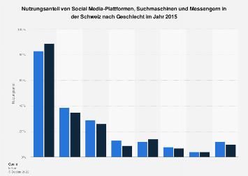 Nutzung sozialer Netzwerke und Suchmaschinen in der Schweiz nach Geschlecht 2015