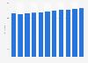 Emploi aux États-Unis 2009-2019