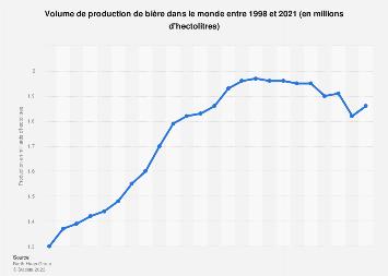 Production mondiale de bière 1998-2017