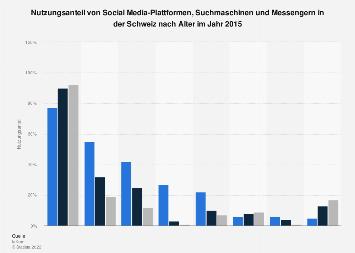 Nutzung sozialer Netzwerke und Suchmaschinen in der Schweiz nach Alter 2015