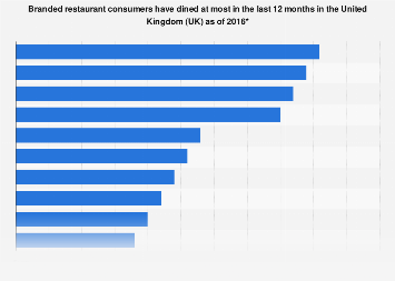 Most Visited Restaurant Chains In The Uk 2016 Statista
