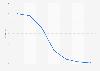 Indice des prix des forfaits de téléphonie mobile en France 2010-2016