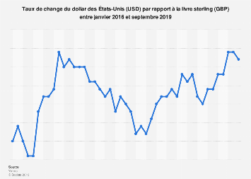 Taux de change mensuel USD/GBP monde 2016-2017