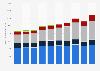 Valeur des ventes mondiales de L'Oréal par division 2012-2017