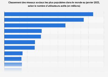 Réseaux sociaux classés selon le nombre d'utilisateurs mondiaux 2019