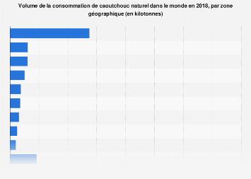 Caoutchouc naturel : consommation à l'échelle mondiale par zone géographique 2017