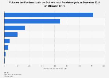 Volumen des Fondsmarkts in der Schweiz nach Fondskategorie März 2018