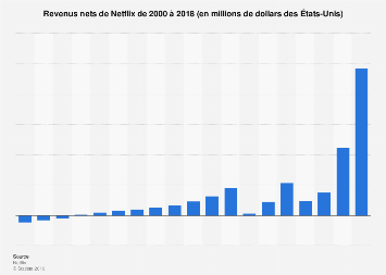 Revenus nets de Netflix 2000-2018