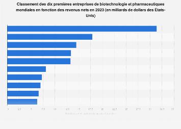 Principales entreprises de biotechnologie et pharmaceutiques 2018, par revenu net
