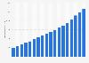 Nombre d'utilisateurs d'Internet dans le monde 2005–2018