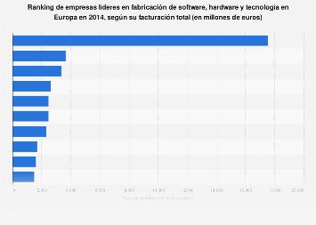 Líderes en fabricación de software, hardware y tecnología 2014, por facturación