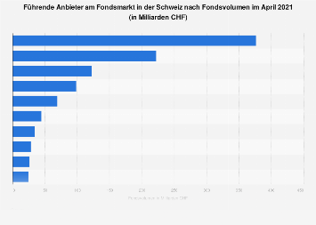 Führende Anbieter am Fondsmarkt in der Schweiz nach Fondsvolumen März 2018