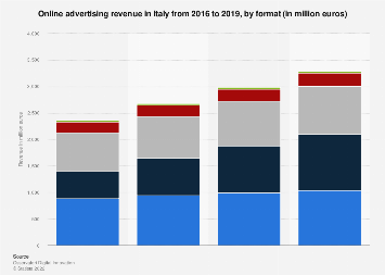 Italy: online advertising revenue 2016-2018, by format
