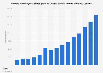 Alphabet: nombre d'employés à temps plein de Google 2007-2017