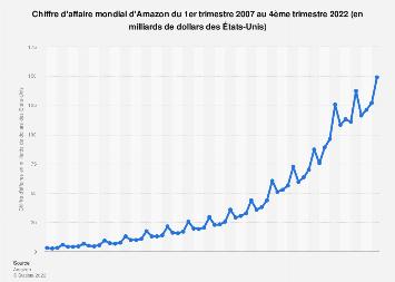 Amazon: chiffre d'affaire net trimestriel mondial 2007-2017