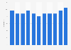 Share of the population ordering computer hardware online in Belgium 2007-2017