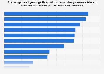 Arrêt des activités gouvernementales aux États-Unis: employés congédiés, par division en 2013