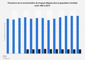 Consommateurs de drogues illégales – prévalence mondiale 1990-2013