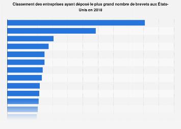 Classement du plus grand nombre de brevets déposés par entreprise aux États-Unis2018