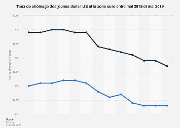 Taux de chômage des jeunes dans l'UE et la zone euro 2018-2019