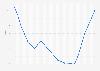 Fluctuation des taux d'intérêt de la Banque centrale européenne 2008-2019
